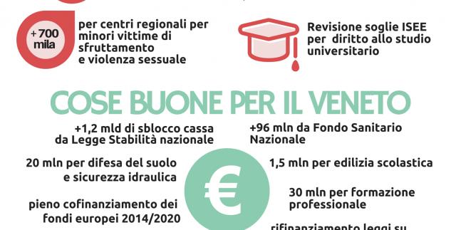 Infografica Bilancio PD per web